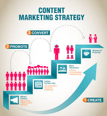 content marketing strategy 2015